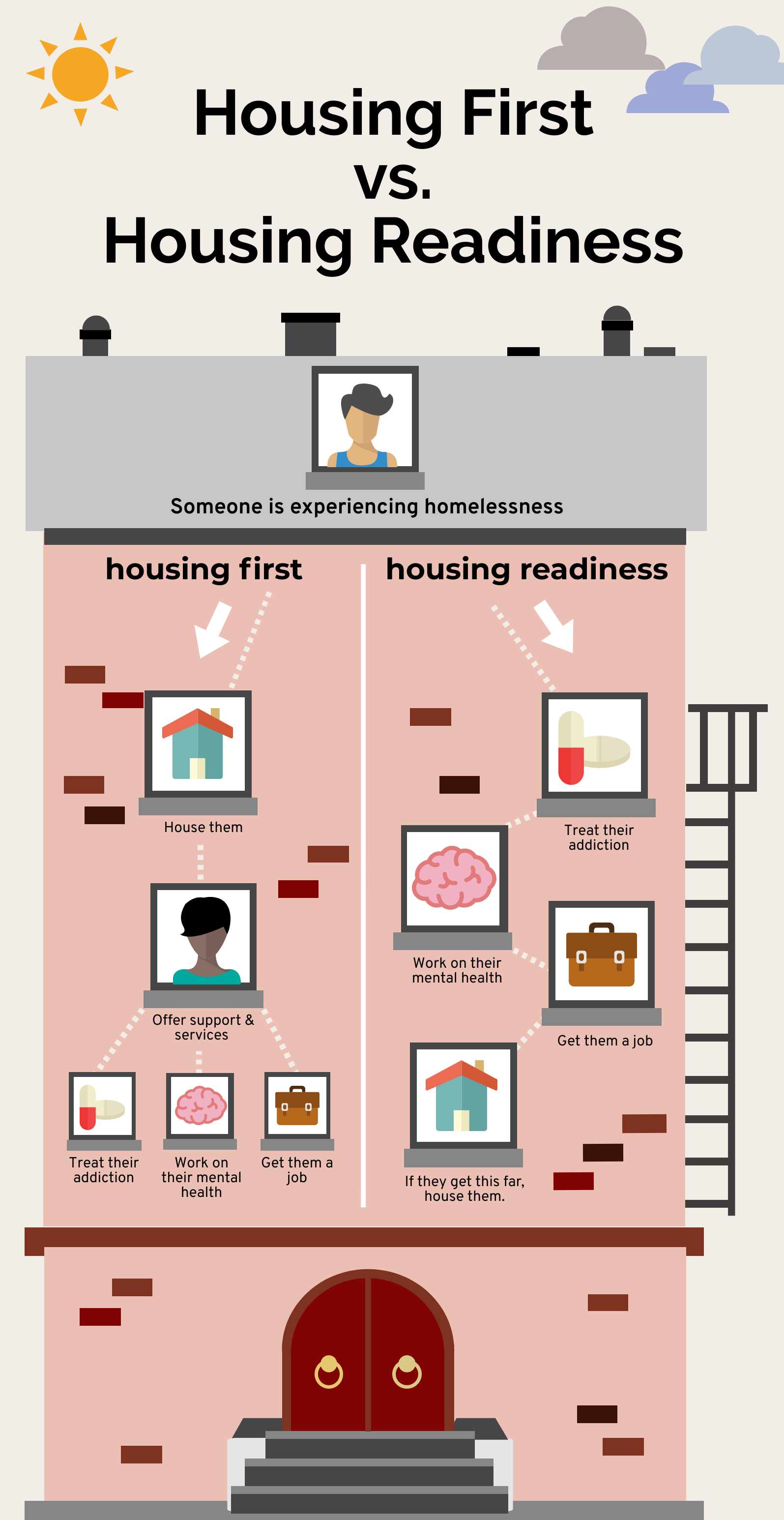 housing first vs housing readiness infographic